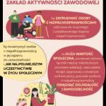Infografika przedstawia cele Zakładu Aktywności Zawodowej. Szczegółowe dane znajdują się w tekście powyżej.