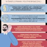 Infografika streszcza informacje z zakresu prawa i polityki społecznej dotyczącej osób z niepełnosprawnościami. Szczegółowe dane znajdują się w tekście powyżej.